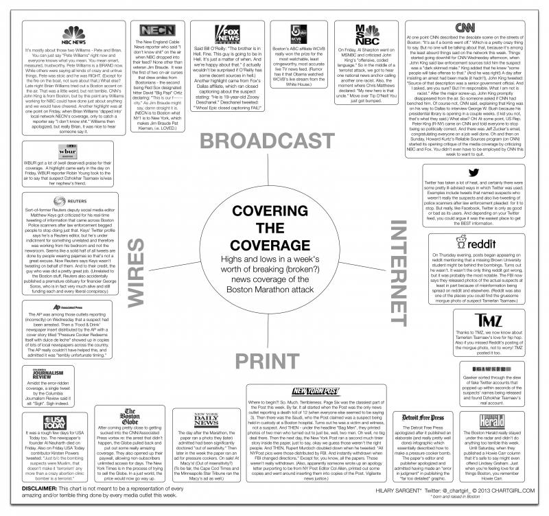 ChartGirl graphic of media performance on Boston bombing story