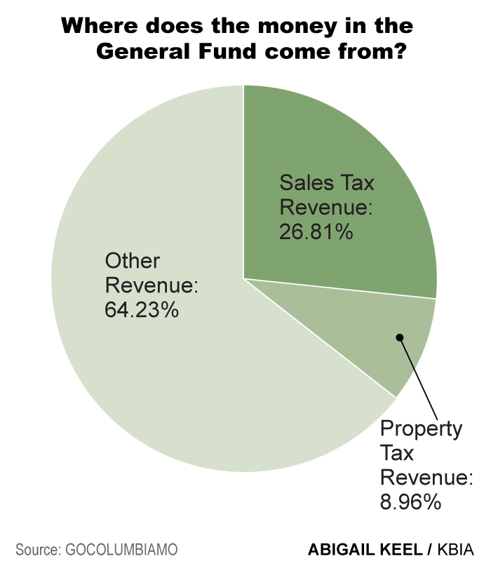 The General Fund is the part of the city's budget that pays for things like police and fire services, transportation, and administrative costs. Over a quarter of this fund comes from the municipal sales tax. Another 9 percent of the General Fund is genera
