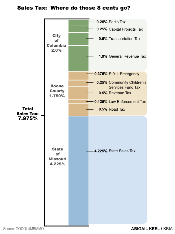 Every dollar spent in Columbia, Mo., on retail goods and services is taxed at a rate of 7.975 percent. That means every $100 spent is taxed $7.97 ½. But where does this money go? Almost one half of it goes to the States of Missouri, which helps pay for th