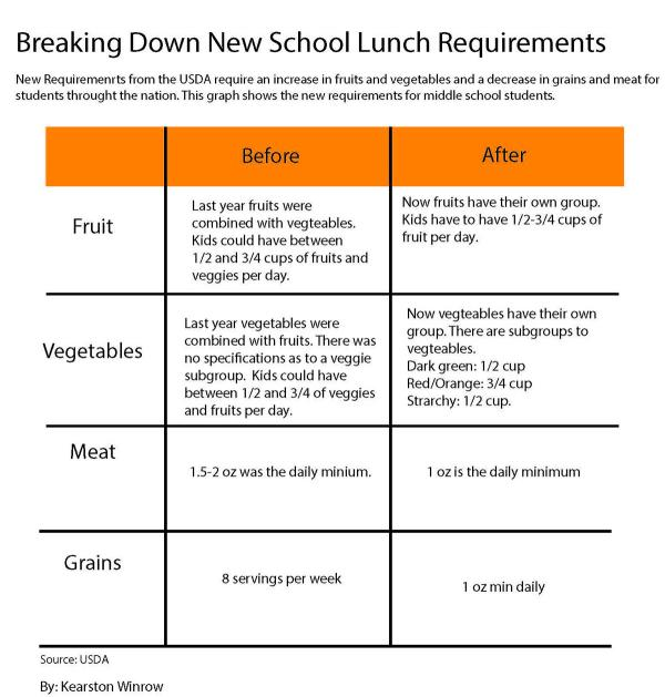 school lunch requirements breakdown
