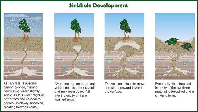 part 1: how are sinkholes formed? | kbia