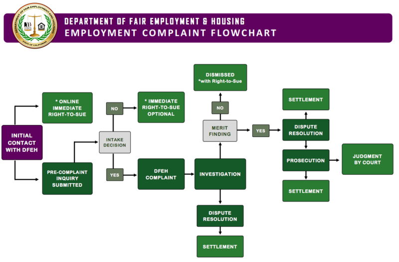 A flowchart of the complaint process at California's Department of Fair Employment and Housing.