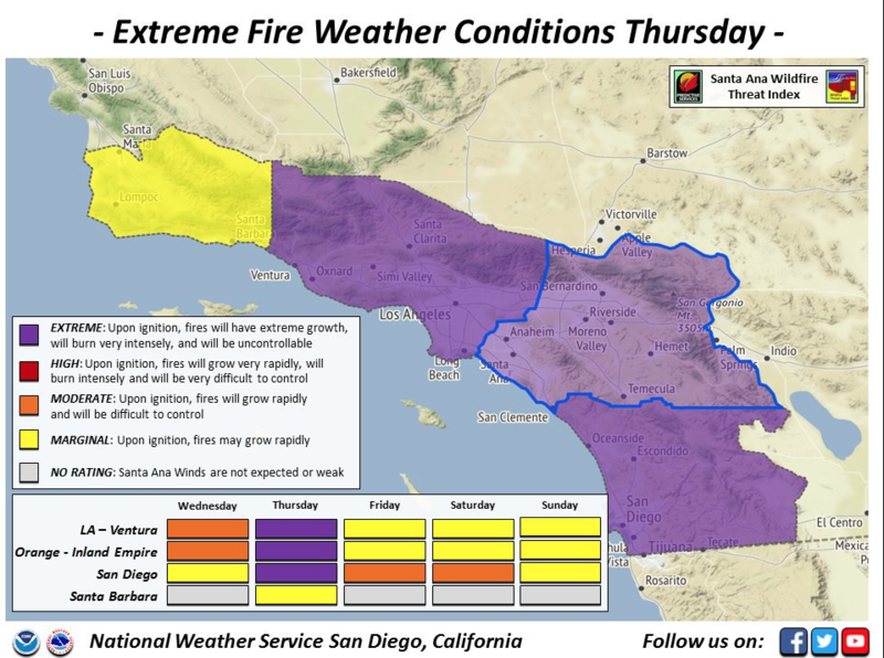 The purple level has never been used since the Santa Ana Wildfire Threat Index was created in 2014.