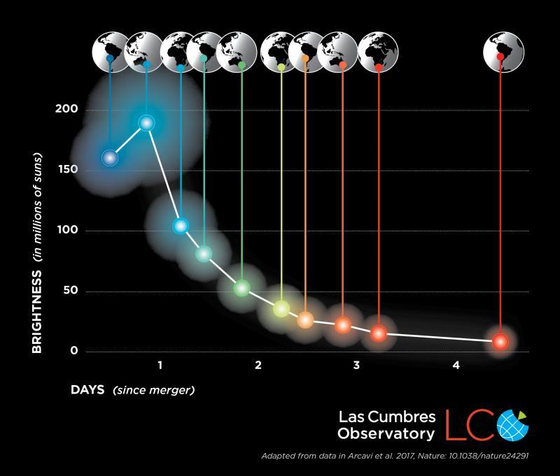 Light curve of kilonova
