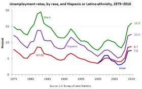 Bureau of Labor Statistics unemployment rate among Black, White and Hispanic Americans.