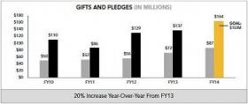 Fiscal year 2013-14 was the most successful ever for Mizzou fundraising.