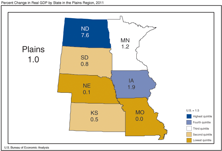 Missouri's economy stayed steady in 2011.  The state's GDP did not grow.