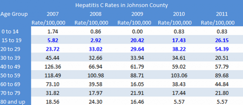 Hepatitis C Rates in Johnson County.