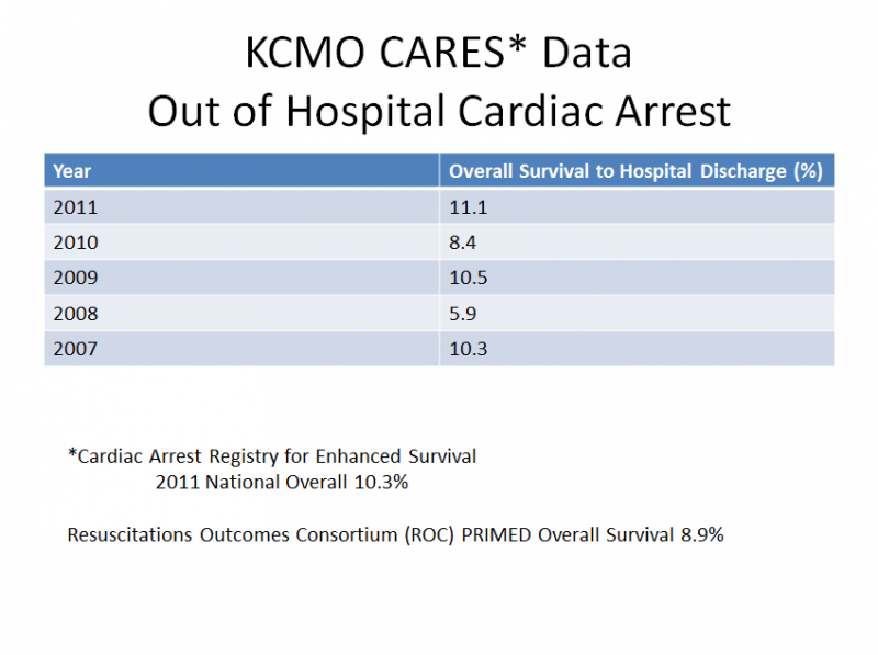 Cardic arrest survival rates in Kansas City are at an all-time high, according to KCFD's latest report.