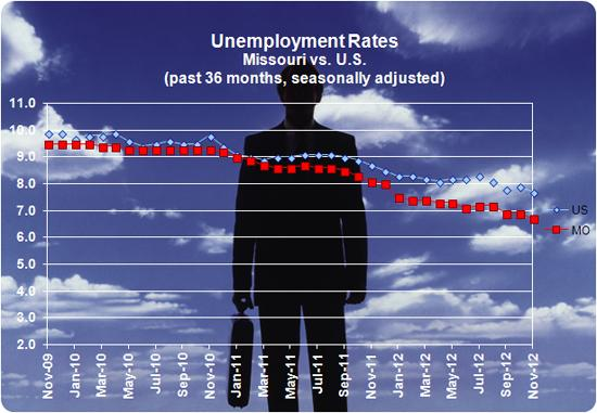 In November, unemployment in Missouri was a full percentage point below the national average.