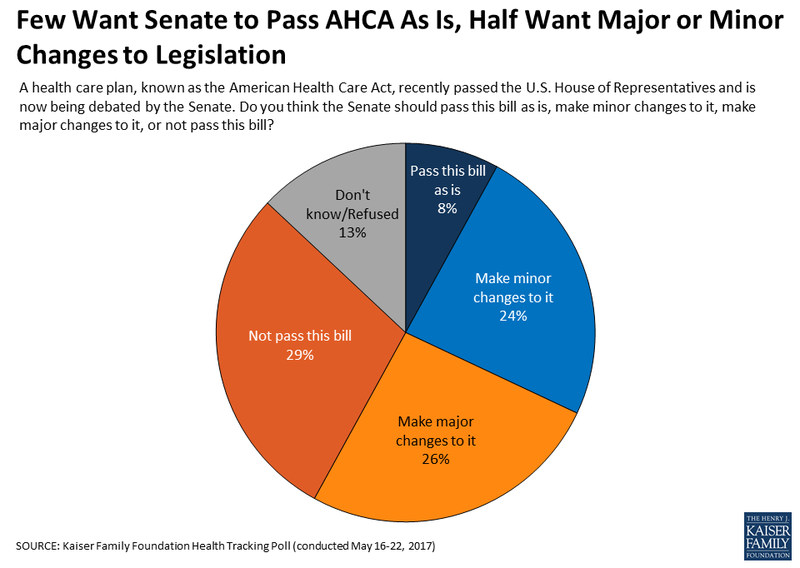 Polls by several organizations, including the Kaiser Family Foundation, show that the American Health Care Act is the most unpopular piece of legislation that Congress has considered in decades.