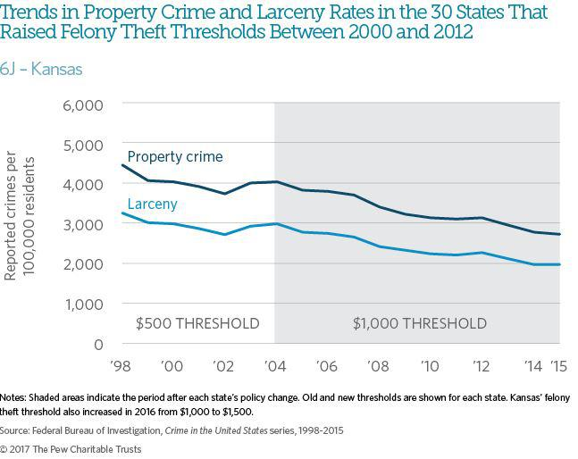 A graphic from the Pew Charitable Trusts shows the trend in property crime and larceny in Kansas. The shaded side of the graph shows rates since Kansas raised the bar for getting a theft-related felony in 2004.