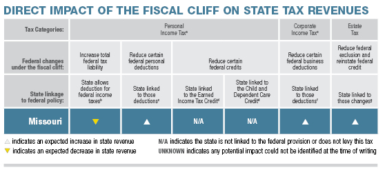 The Pew Center on the States breaks down the tax impact of the so-called fiscal cliff on Missouri.