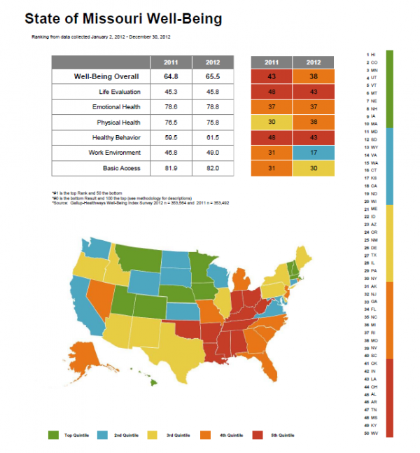 Missouri results for Gallup-Healthways 2012 well-being surveys (find out more at www.well-beingindex.com)