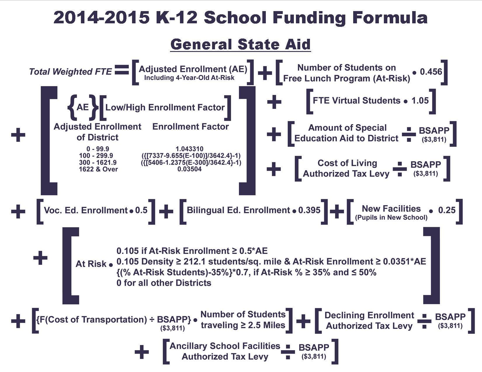 can you calculate olathe s school budget using kansas funding