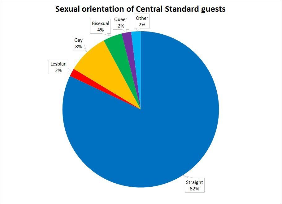lgbtq info sexual orientation
