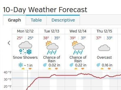A weather site for Dillingham show temps in the 40's and rain this week.