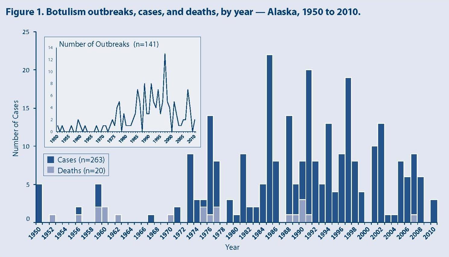 botulism outbreak batch  twin hills seal oil  blame kdlg