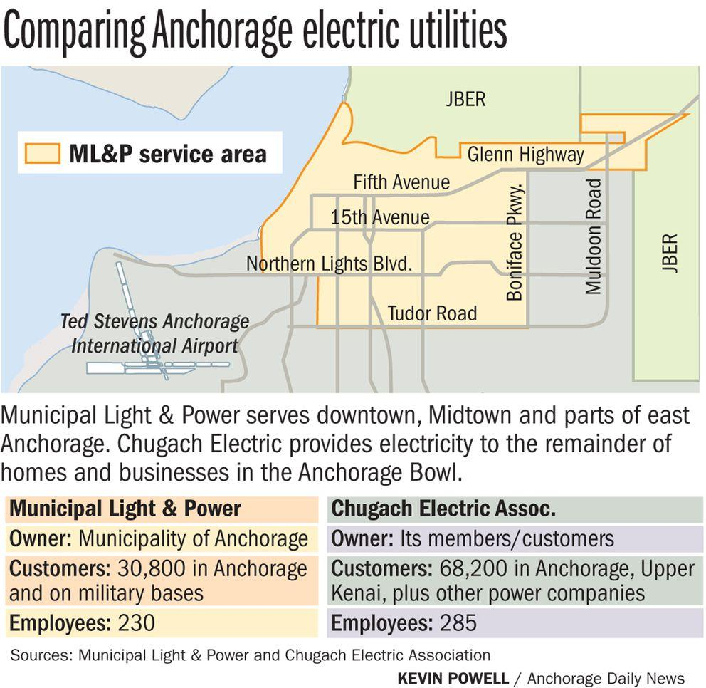 Anchorage mayor proposes to sell ML&P to Chugach Electric in $1 ...