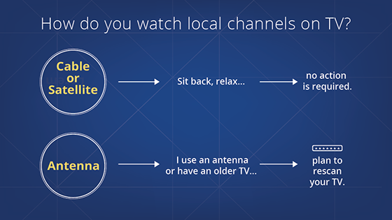 Rescanning only applies to people who receive their local channels using a TV antenna.
