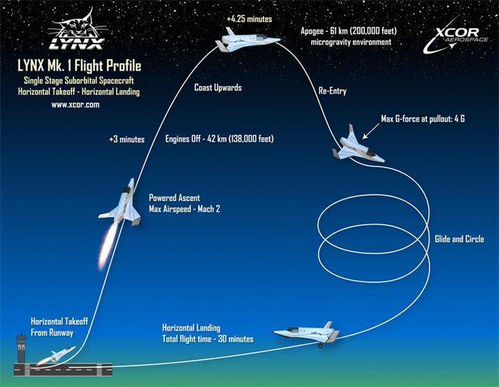 A diagram of XCOR's Lynx spacecraft showing takeoff and landing. The spacecraft will carry one citizen astronaut and a dozen science experiments on each trip.