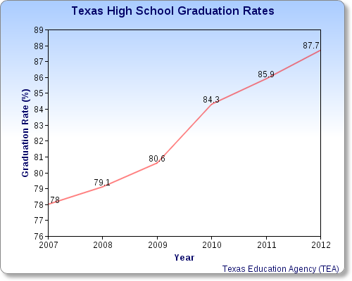 Texas High School Graduation Rates Are Up