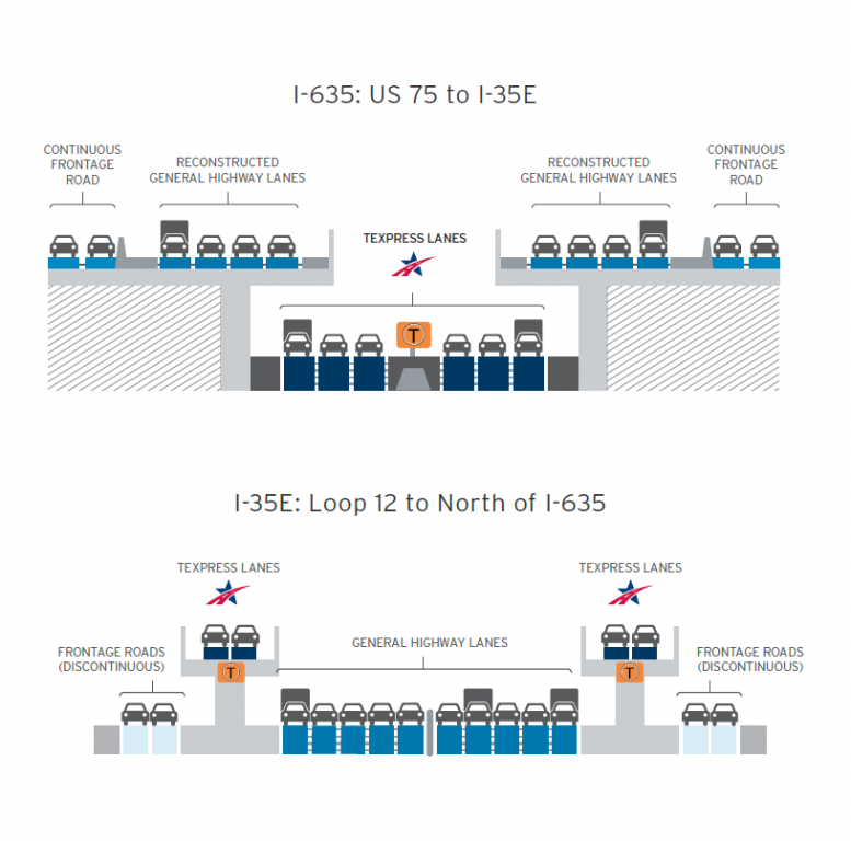 """The """"managed toll lanes"""" are slightly below the regular main lanes, but it's not a tunnel."""