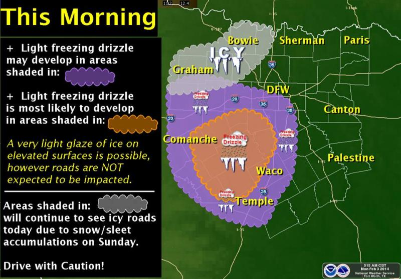 This morning, expect ice to the northwest of Dallas-Fort Worth and freezing drizzle to the southwest.