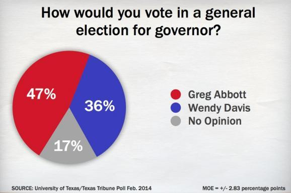 Abbott holds an 11-point lead over Davis in the poll, although 17 percent had no opinion of the race.