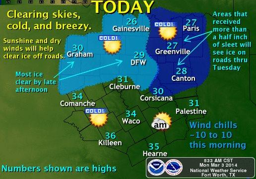 Temperatures will remain below freezing today for much of North Texas.