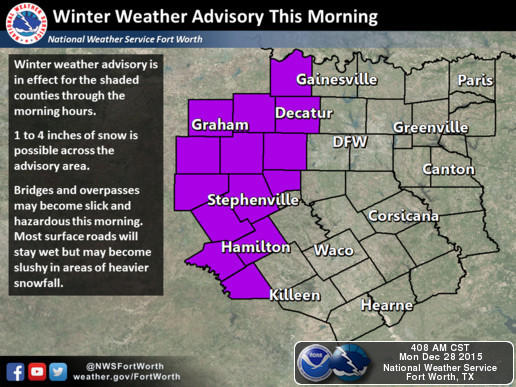 The National Weather Service office in Fort Worth received reports of up to two inches of snow accumulation in Weatherford and other parts of Parker County.