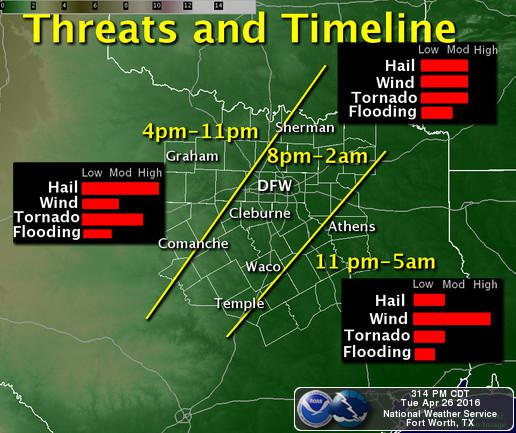 Here's a look at what could happen when across North Texas Tuesday evening.