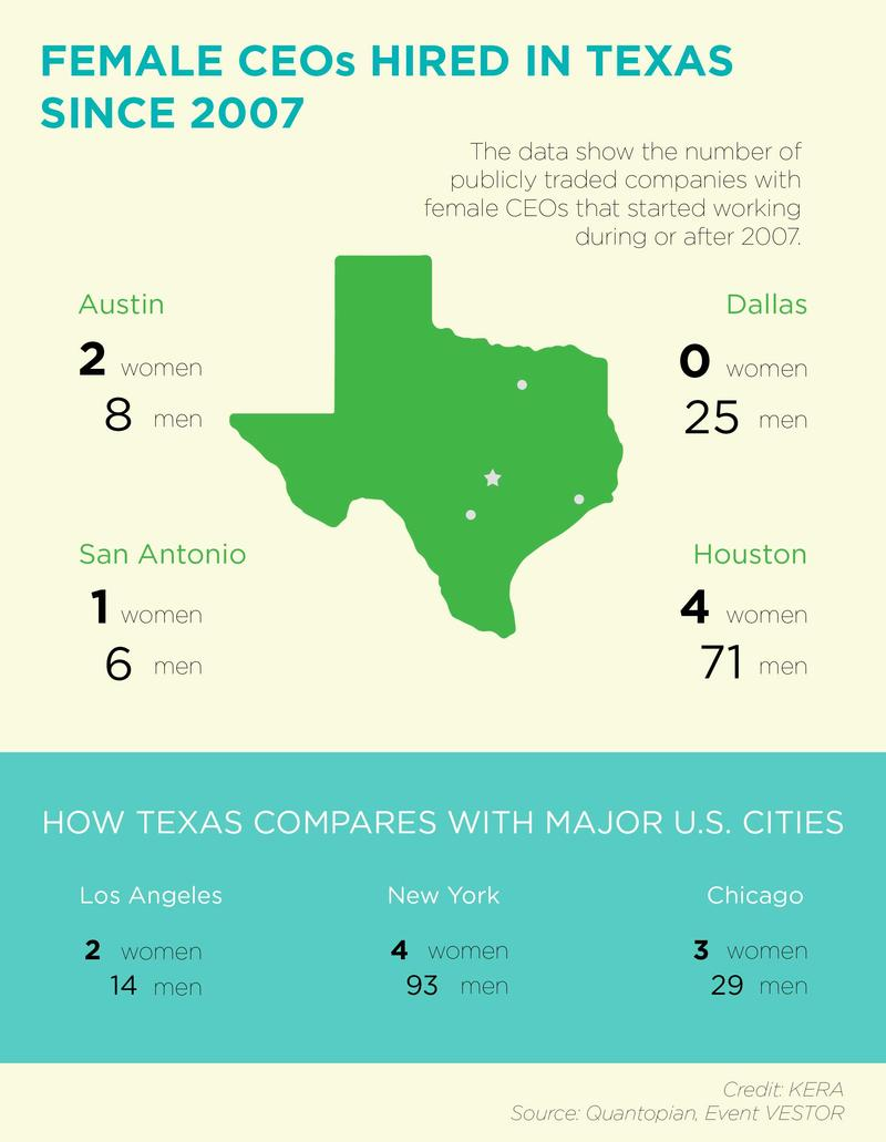 A look at women CEOs in Texas.