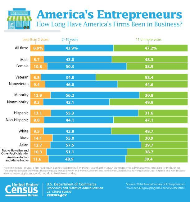 The first Annual Survey of Entrepreneurs shows the number of new businesses in the U.S. and who owns them.