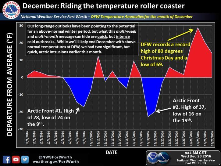 December in North Texas has had its share of weather anomalies.
