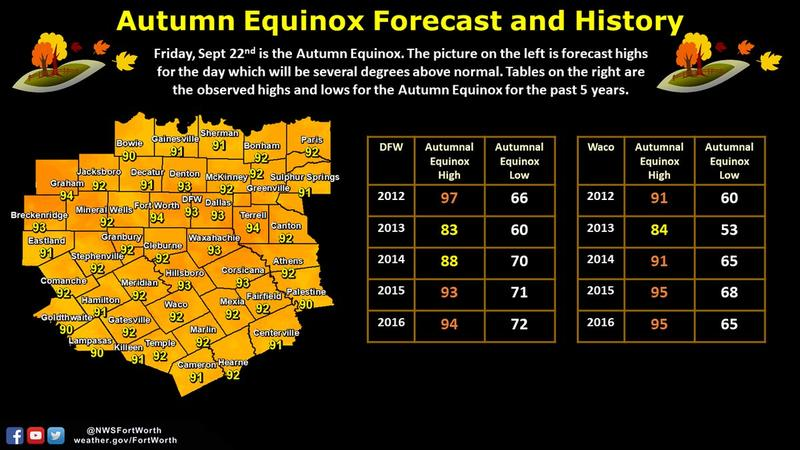 Friday, Sept. 22 is the autumnal equinox. Like the past two years, the first day of fall will be warm.