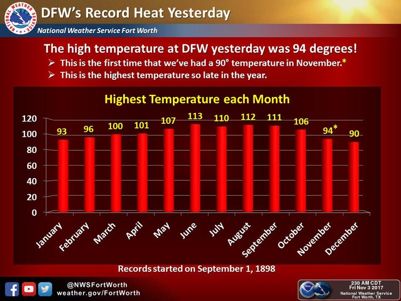 D-FW Airport reached 94 degrees on Nov. 2, 2017. The region had never seen a 90-degree November day until then. This chart posted on Nov. 3, 2017 shows the hottest day of each month on record.