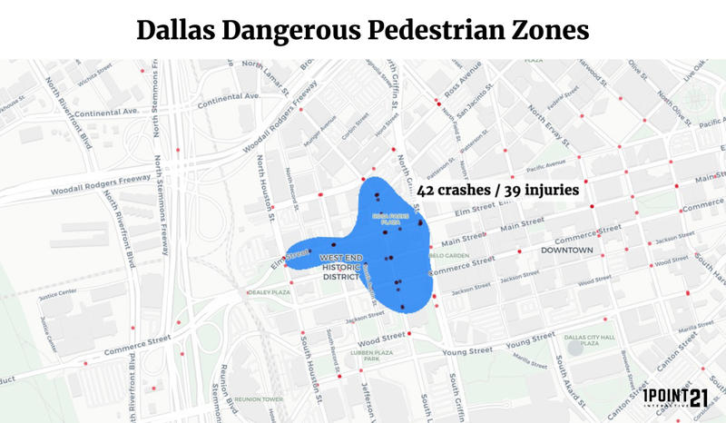 The West End is the second most dangerous place to walk in Texas with 42 collisions, resulting in 39 injuries.