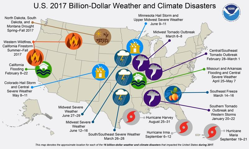 The U.S. had 16 disasters last year with damage exceeding a billion dollars, the National Oceanic and Atmospheric Administration said Monday.