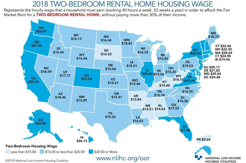 Texans must earn $19.32 an hour to rent an affordable two-bedroom apartment or home, according to a new report from the National Low Income Housing Coalition.