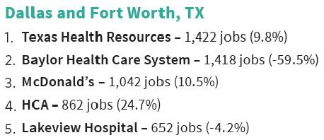 Companies with the highest number of jobs posted in July.