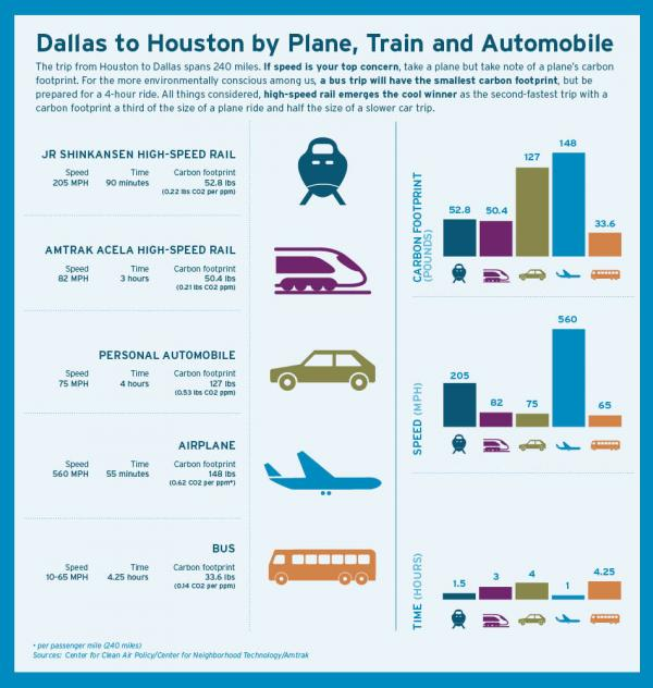 Dallas to Houston by plane, train, automobile or bus.