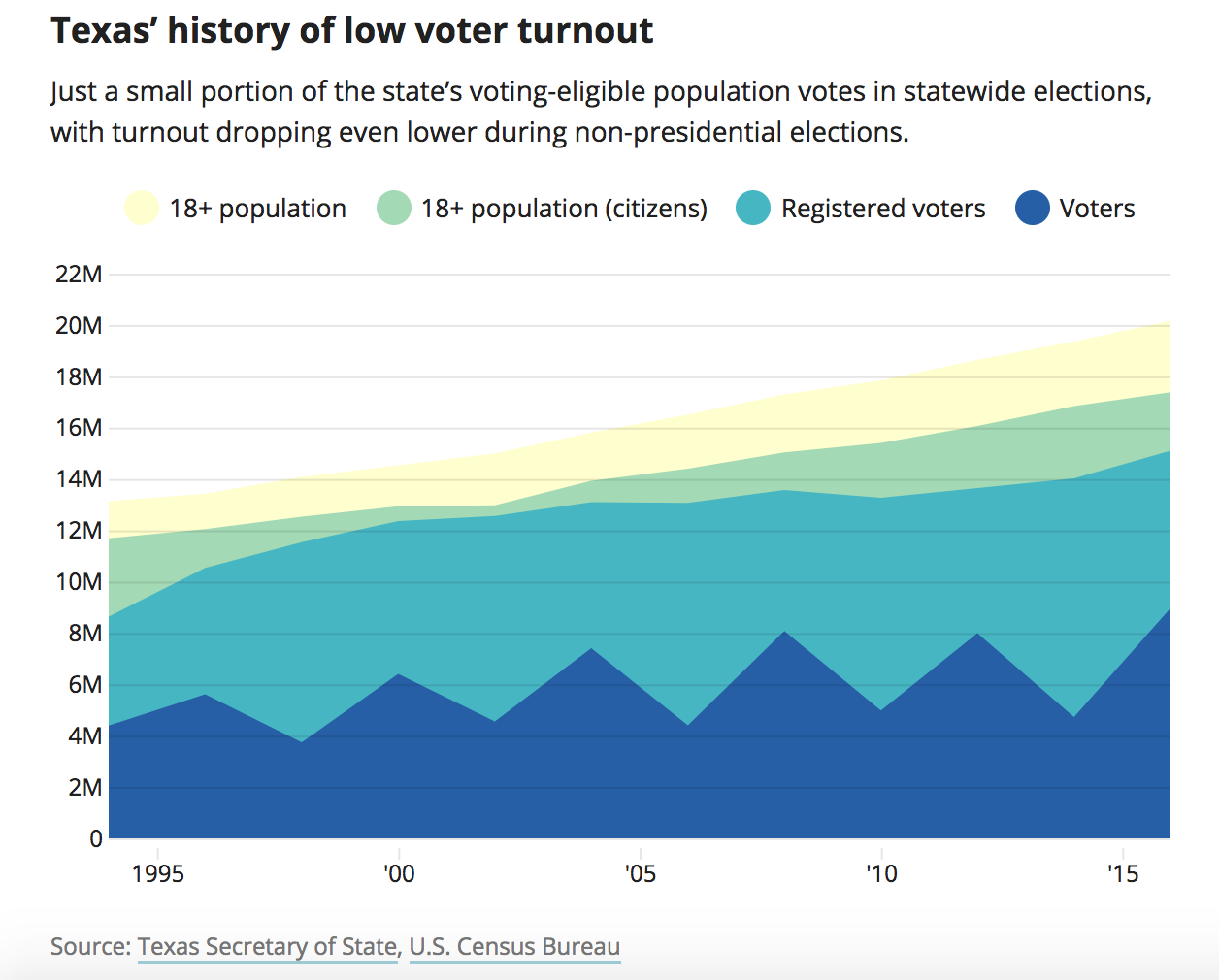 Why Is Voter Turnout So Low in Texas?