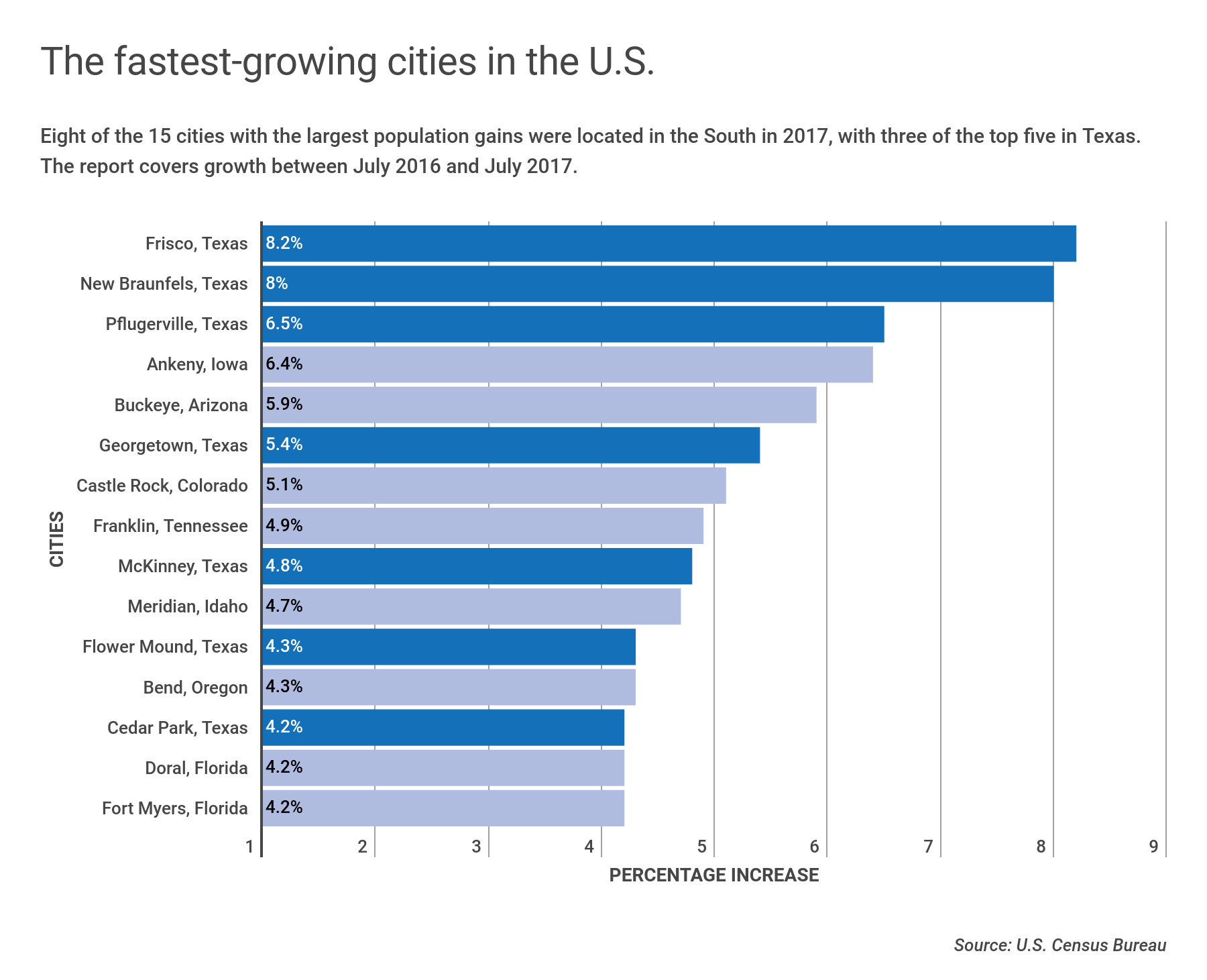 Between 2016 and 2017 seven of the 15 fastest-growing large cities were located in Texas. Frisco's gain of 8.2 percent more people is more than 11 times faster than the nation's growth rate of 0.7 percent