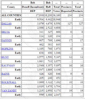 Senate District 2 Republican primary runoff totals from May 27, 2014