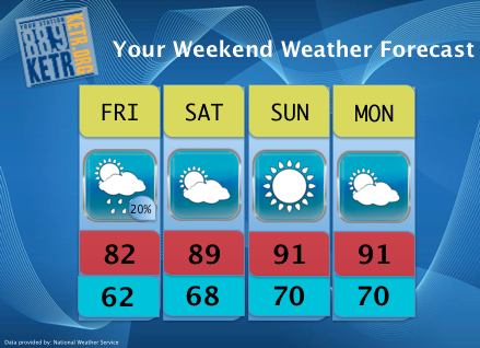 Your Weekend Weather Forecast for Friday, June 1st