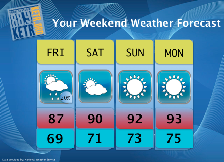 Your Weekend Weather Forecast for Friday, June 8th