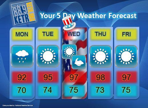 Your Weekly Weather Forecast for Monday, July 2nd.