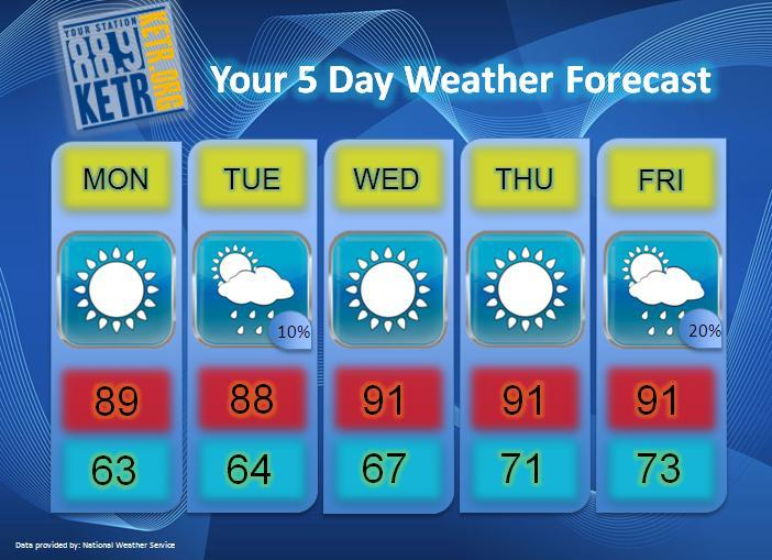 Your Weekly Weather Forecast for Monday, August 20th