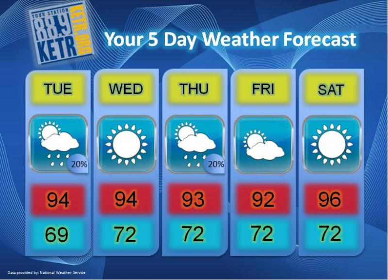 Your Weekly Weather Forecast for Tuesday, August 28th